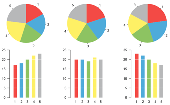 It is easier to compare various categories with each other in a bar chart than in a pie chart.
